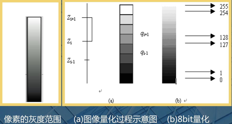 灰度8bit量化